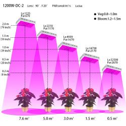 Lampe horticole 1200w full...